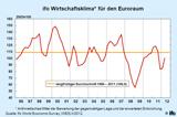 ifo Wirtschaftsklima für den Euroraum 2/2012