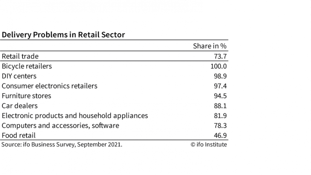 ifo Institute: Retail Sector Bemoans Delivery Problems
